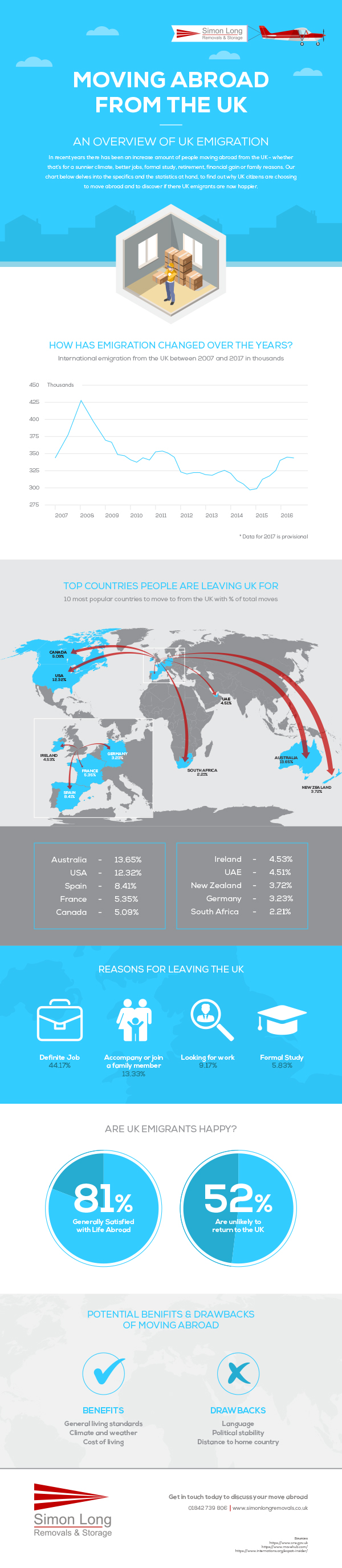moving abroad from the UK: overview of UK emigration infographic
